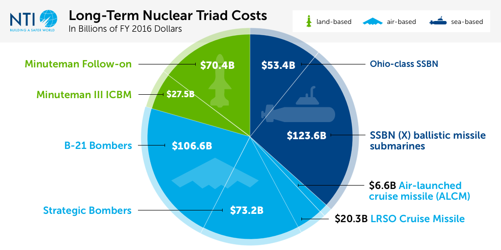 Long-Term Triad Costs Chart