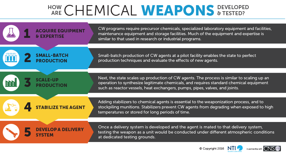 How Chemical Weapons Work | Nuclear Threat Initiative