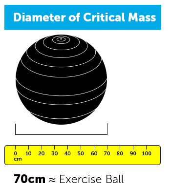 diameter mass graphic