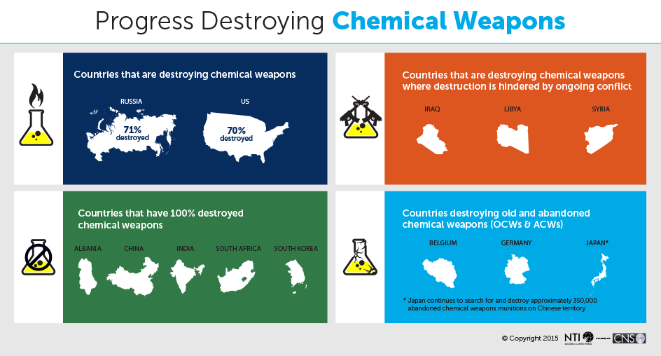 infographic - progress destroying chemical weapons