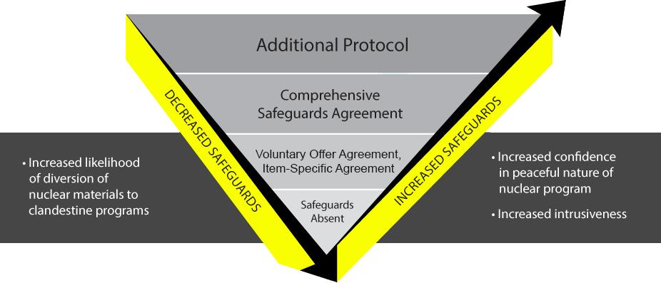 Treaty Verification Diagram