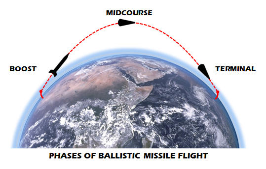 Phases of Ballistic Missile Flight