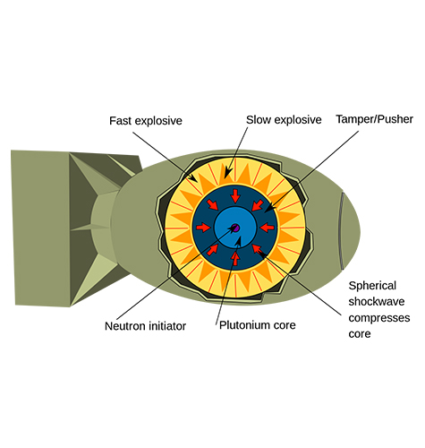Diagram of an Implosion Nuclear Weapon