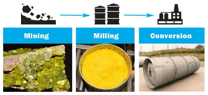 Mining Milling Conversion