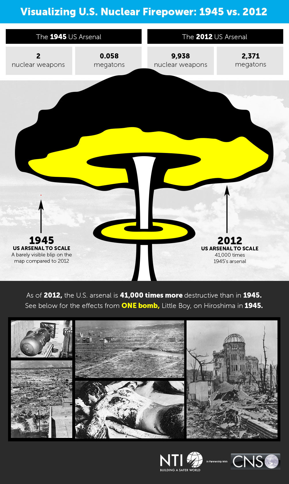 visualization of U.S. Nuclear Firepower: 1945 vs. 2012