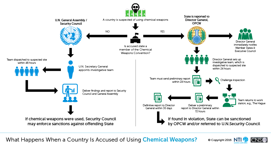 infographic - what happens when a country is accused of using chemical weapons
