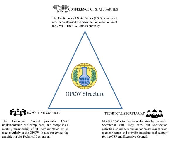 CW Nonproliferation | Nuclear Threat Initiative