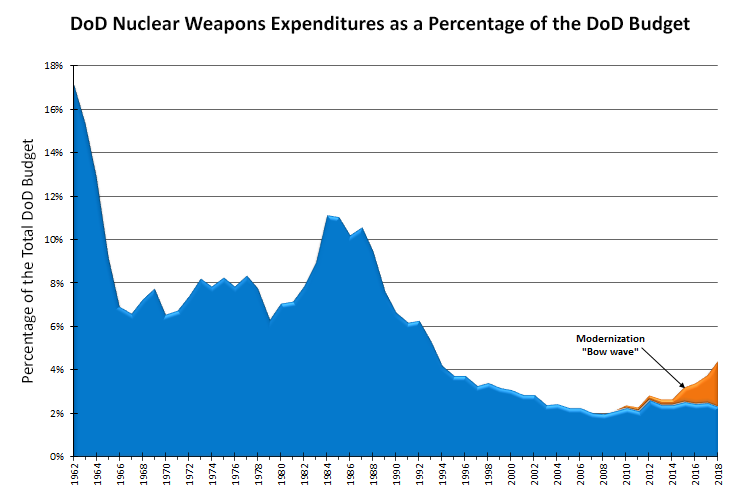 DoD Nuclear Weapons Expenditures as a Percentage of the DoD Budget Chart