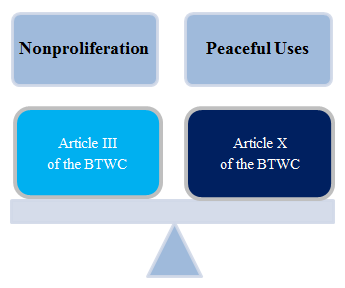 Balancing peaceful uses of biotechnology with nonproliferation